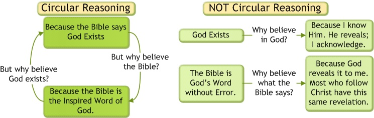There is never any need for a follower of Christ to use circular reasoning.