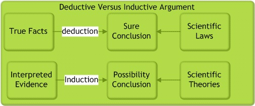 Inductive logic seems to make sense, but it can be exactly wrong.
