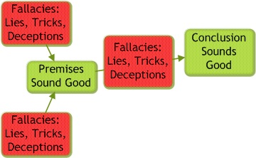 Fallacies are lies. Lies are any assumptions, made up stories, or other deceptions. Human beings are subject to deceiving themselves. It is natural, but who wants to live that way?