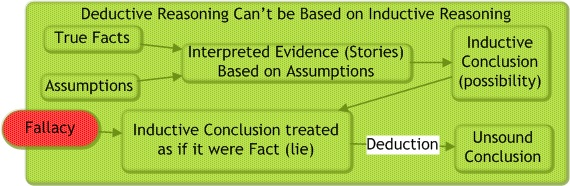 Conclusions derived by inductive reasoning cannot be uses as premises for deductive reasoning. They are not true in a real sense. They are only possible (or sometimes impossible like particles-to-people).