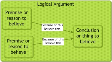 Logical Argument: Premise supports Conclusion