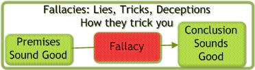 Logical Fallacies are lies, tricks, and deceptions designed to trip up your thinking. Some of them are quite clever.