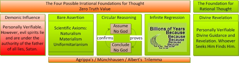 There are 5 possible foundations for thought, but only Divine revelation is sound.